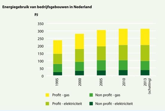 Trend energieverbruik bedrijfsgebouwen