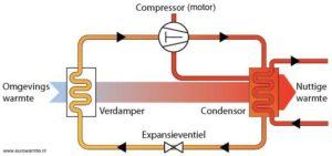 principe-warmtepomp
