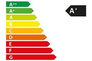 energielabeling vastgoedportefeuille