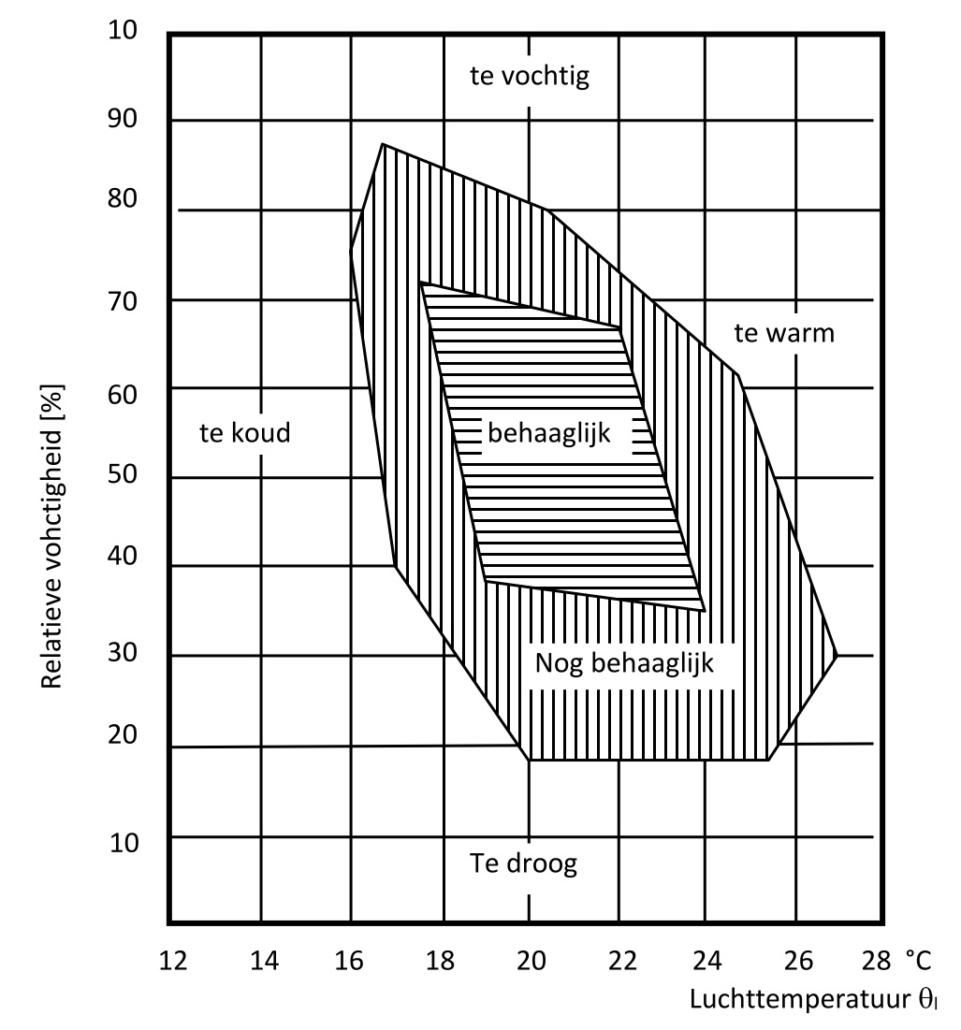 luchtkwaliteit kantoor meten