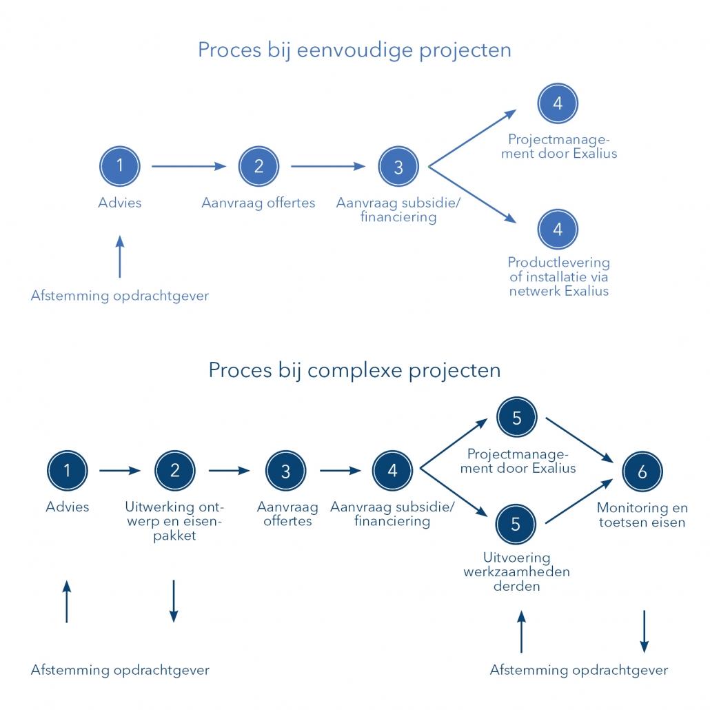 Processtappen installatie-adviesbureau